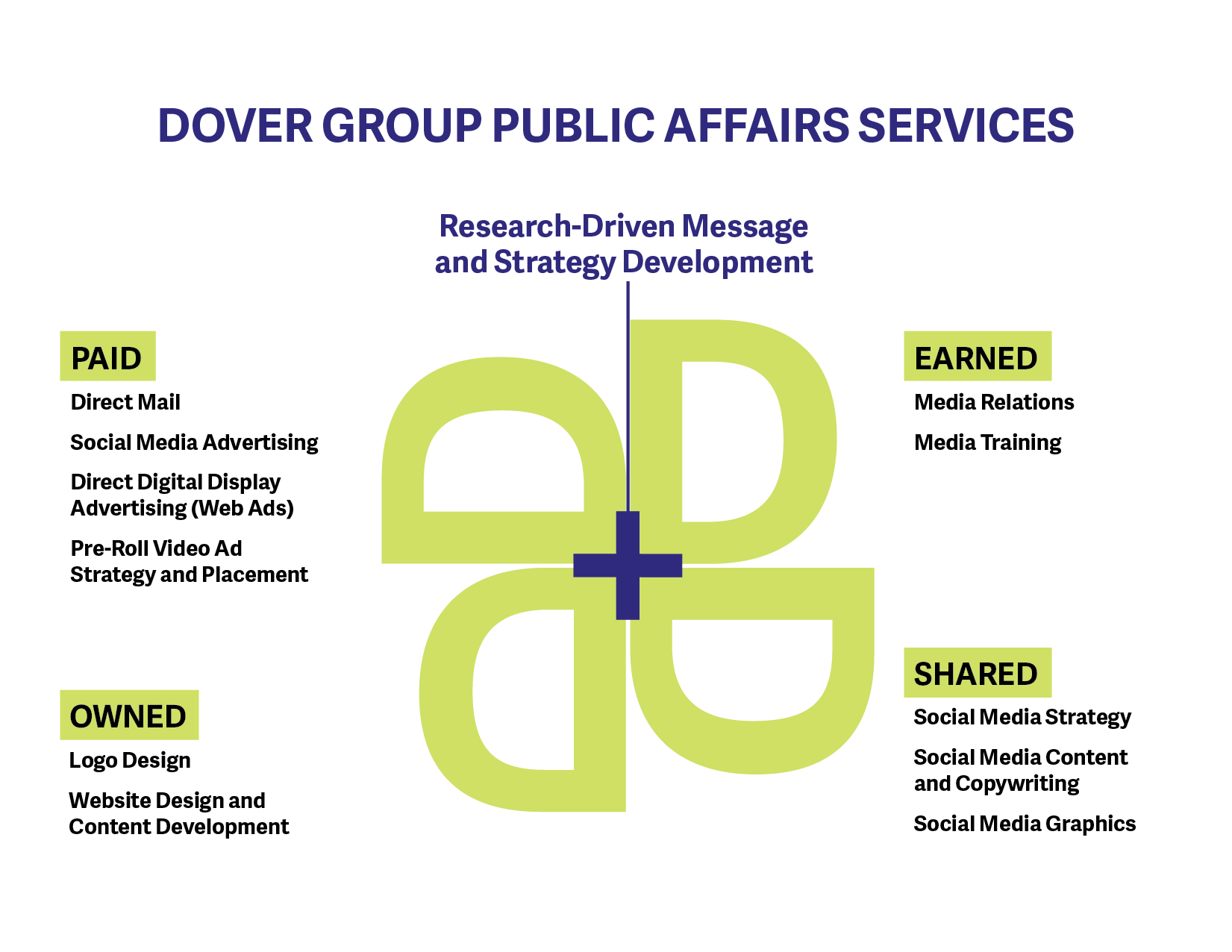 Dover Group Public Affairs Services